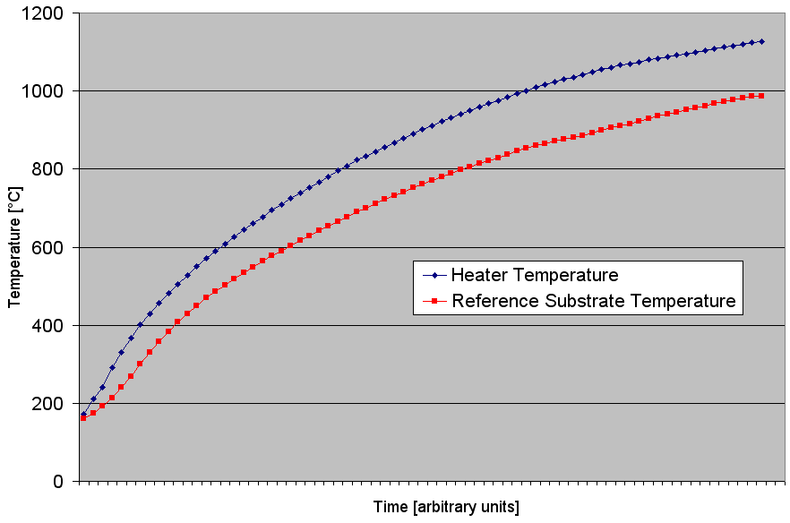 Heater thermocouple calibration